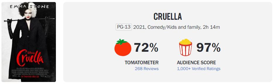 Cruella dá uma nova nota ao Rotten Tomatoes 1